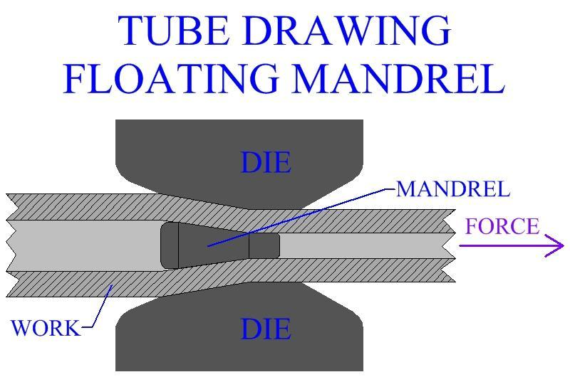 Figure: Wire Drawing Wire drawing is the second major category of metal drawing operations.