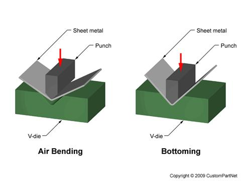 Bend axis - The straight line that defines the center around which the sheet metal is bent.