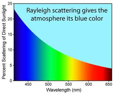 Rayleigh Scattering Elastic scattering of light by particles with size smaller than