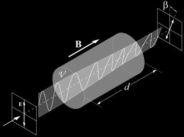 Faraday Rotator/Optical Isolator Linear polarization is composed of left and right-circular polarization L and R travel at different velocity in a medium in the