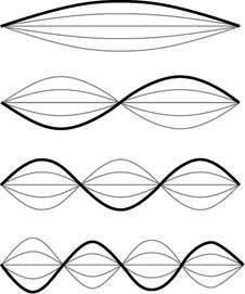Modes in a Waveguide Remember the standing waves in an optical cavity?