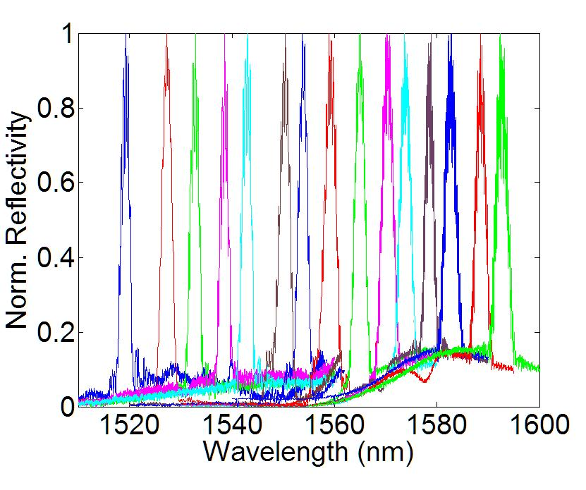 Dependence on filter wavelength DBR gratings fabricated with l B across bandwidth Passive filter bandwidth ~2.