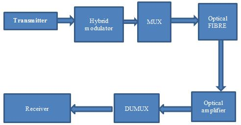 is examined in single channel link whereas SRS, XPM and FWM is introduced in multi-channel link (Ami R.