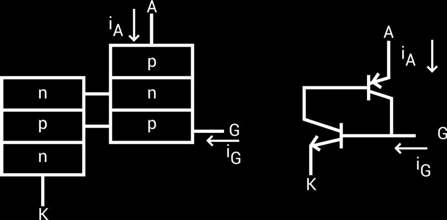 Figure 35. Schematic Symbol of Thyristor Figure 36. Two-Transistor Model of a Thyristor (A-Anode, G-Gate and K- Cathode) Planar construction is used for low-power SCRs.