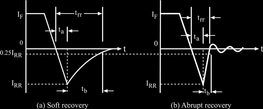 Ratio T b/t a : Softness factor or S-factor. S-factor: measure of the voltage transient that occurs during the time the diode recovers. S-factor = 1 low oscillatory reverse-recovery process.