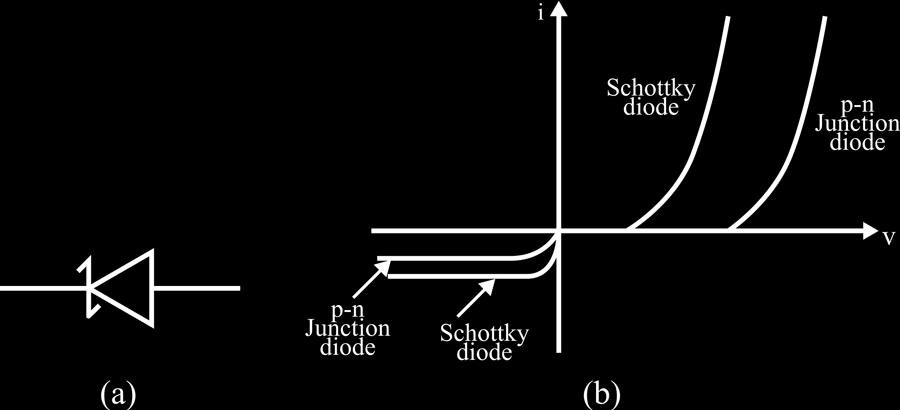 Figure 6. Schottky Diode Symbol and Current-Voltage Characteristics Curve B.