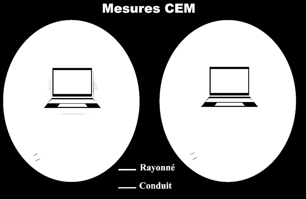 Types of EMC measures Emission