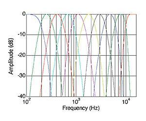 FIGURE 1. Individual band shapes of a logarithmically spaced, 10-band filterbank as implemented using the Wolverine DSP.