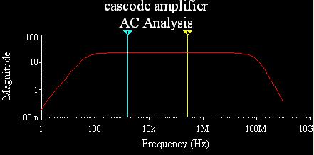 From Frequency response: 1. Maximum gain AVmax = 2. Lower cutoff frequency(f1) at AVmax-3dB (decibel scale) value at AVmax/ 2 (linear scale) = 3.