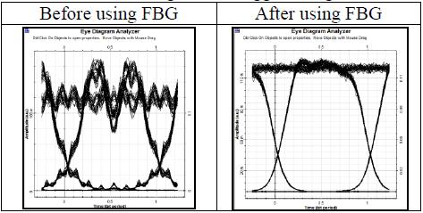 Figure 4 Before using FBG and after sing FBG 5Km 1 Km 15 Km 2 Km 25 Km Figure 5 Eye diagrams are analyzed by using different values of OFC length 1 5 1 15 Figure 6 Eye diagrams are analyzed by using