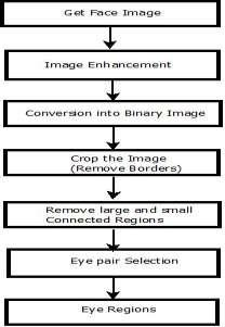 Fig 2: Flowchart for Eye detection In this paper, we aim to determine eye state (open or closed), for this purpose, we first need to detect face region, then we find eyes and after that, we detect