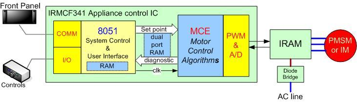 The Motion Control Engine implements the sensorless field oriented control algorithm that generates the inverter PWM signals based on dc bus voltage and dc link current samples.