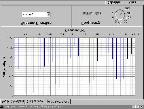 The Spectrum Analyzer The Spectrum Analyzer displays signal data in the frequency spectrum.