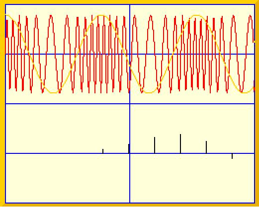 Frequency Modulation Amplitude of carrier remains constant. Input signal alters frequency of carrier.