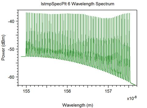 4 shows the 64 channel spectrum after passing the combination of EDFA- SOA. Fig. 5 BER vs. Length for 64 X 10 Gbps Fig.