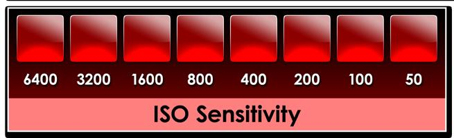 Stop scale: ISO sensitivity Each box on the scale going from left to