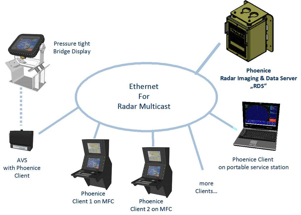 WHAT IS THE SPECIAL FEATURE OF PHOENICE? The beneficial feature of the PHOENICE radar system is the PHOENICE client / server concept.