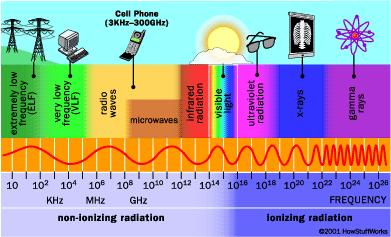 Ionizing Radiation: UV, Xray & Gamma