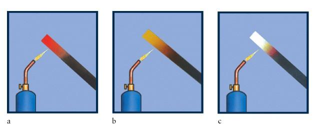 Thermal Excitation: f ~ T Incandescence Color shifts to shorter