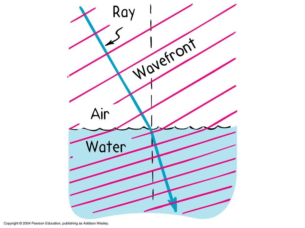 Index of Refraction n = c v n 1