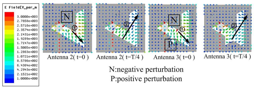 Progress In Electromagnetics Research C, Vol. 51, 2014 123 Figure 3. E-field distributions of antennas 2 and 3 in a quarter cycle. Figure 4. Axial ratio curves for antennas 2 to 4.