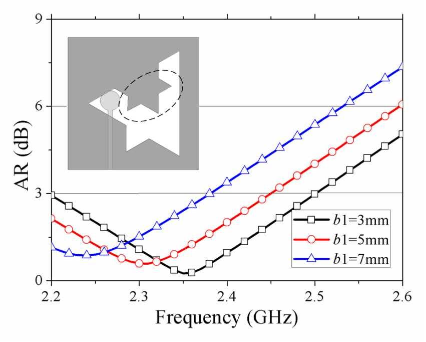 124 Wu et al. Table 1. AR bandwidths of antennas 2 to 4. Antenna Antenna size (mm 2 ) 3-dB AR bandwidth 2 60 60 9.0% 3 60 60 12.9% 4 50 50 19.8% Figure 5. Effect of b 1 on AR. Figure 6.
