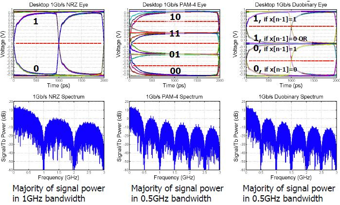 7 Figure 8 Channel Modulation Schemes NRZ is the simplest and most common used modulation format. For 1Gb/s data rate, the majority of signal power is within 1GHz.