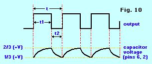 The figure below illustrates the output and the voltage across the capacitor for several cycles.