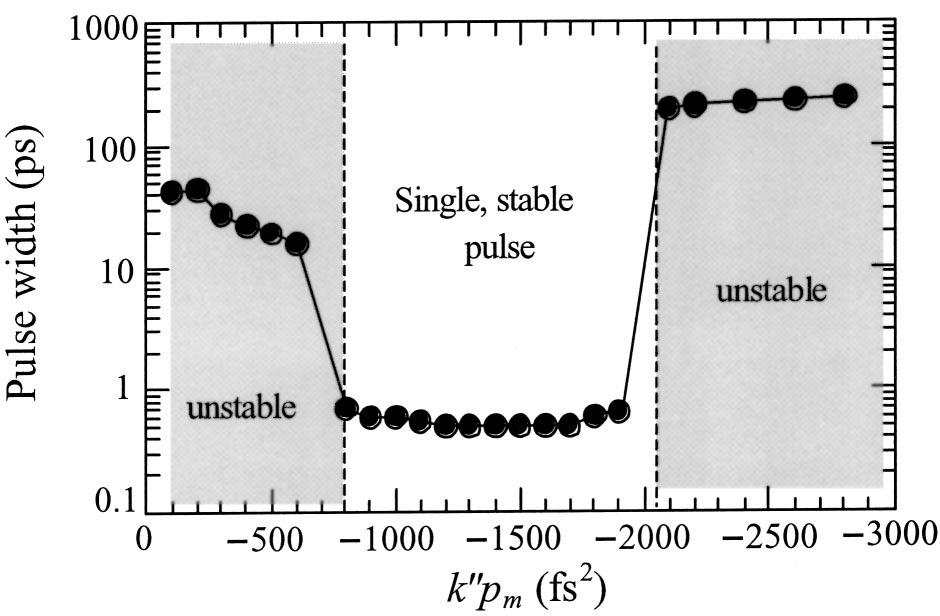 1474 J. Opt. Soc. Am. B/ Vol. 20, No. 7/ July 2003 Lu et al. Fig. 1. Simulated dependence of pulse width on negative GVD. Soliton pulses are unstable within the shaded regions.