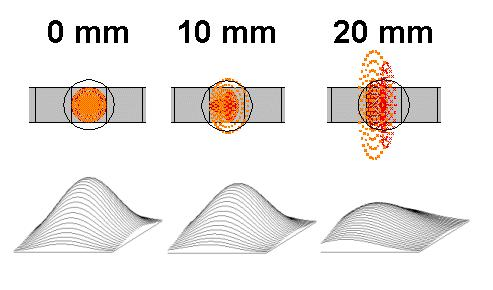 Pixel Size Pixels are mainly between 10 to 3.5 µm.