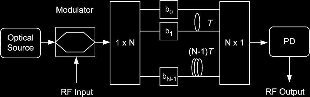 318 JOURNAL OF LIGHTWAVE TECHNOLOGY, VOL. 27, NO. 3, FEBRUARY 1, 2009 Fig. 8. A diagram showing a generic photonic microwave delay-line filter with a finite impulse response. Fig. 9.