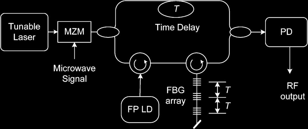 A photonic microwave delay-line filter with a negative coefficient based on injection-locking of an FP laser diode. length of optical fiber, to introduce a time delay.