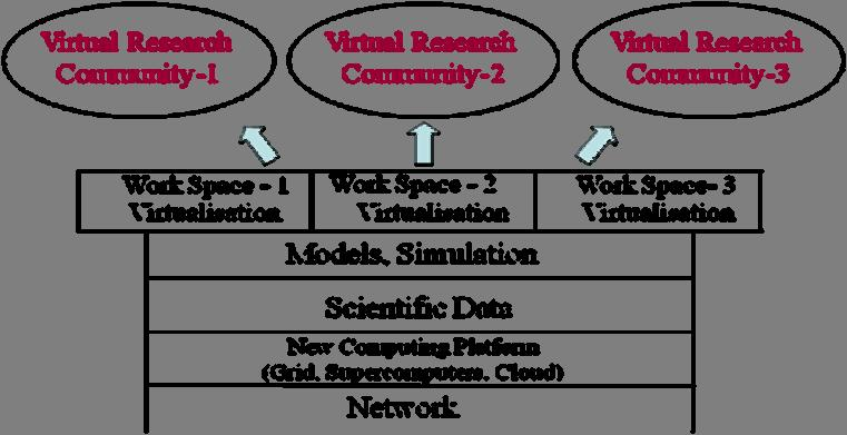 large data field. Similar structure, where different instruments are included for creating and performing of simulation models is given to all scientific communities (fig. 1). Fig.