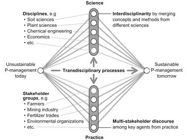 1 Transdisciplinarity Has become a third mode (methodology) of doing and utilizing science (in sustainable transitioning) Means going beyond sciences (not only beyond disciplines) and switching from