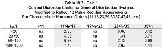 Harmonics By the Numbers (cont.) R SC IEEE 519-1992 Harmonics By the Numbers (cont.) IEEE 519-1992 October 21, 2016 Slide 19 October 21, 2016 Slide 20 Harmonic Voltage, Will it be a problem?