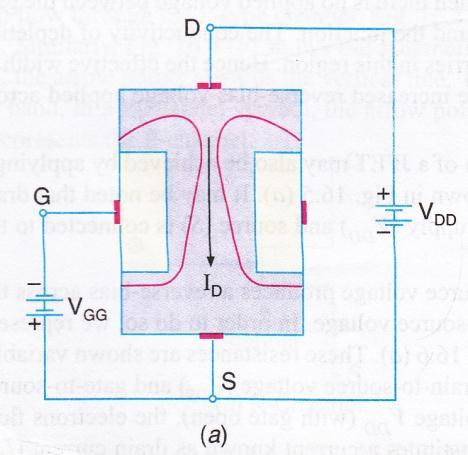 Working: 1) V GS = 0V When a voltage is applied between the drain & source with a D.