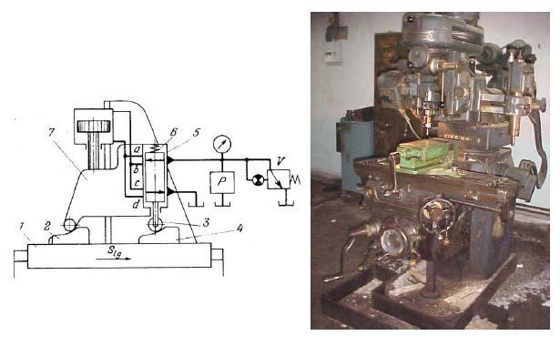 Tracer controlled copy milling machine, typically shown in Fig. 5.