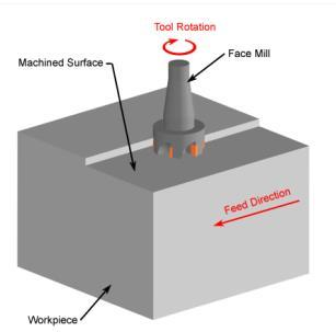 3. Face milling: a face mill machines a flat surface of