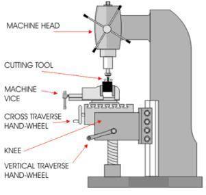 1.2: Description of Milling Machines The