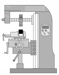 b. Horizontal milling machine shown in Fig. in which the cutting tool positioned horizontally and parallel to the worktable. 1.