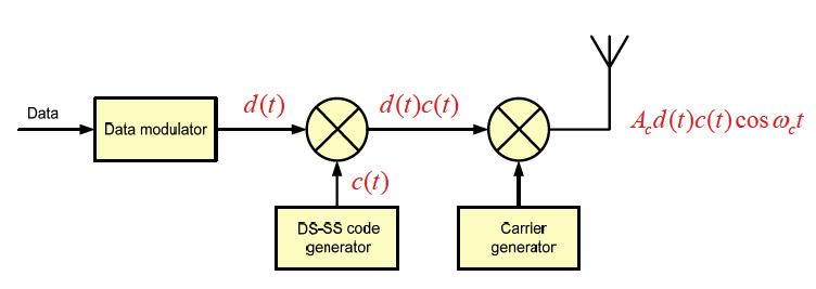 DS-SS Transmitter In DS-SS spreading of the signal over a much wider bandwidth is achieved by multiplying the signal at the transmitter by a code sequence c(t) { 1, +1}