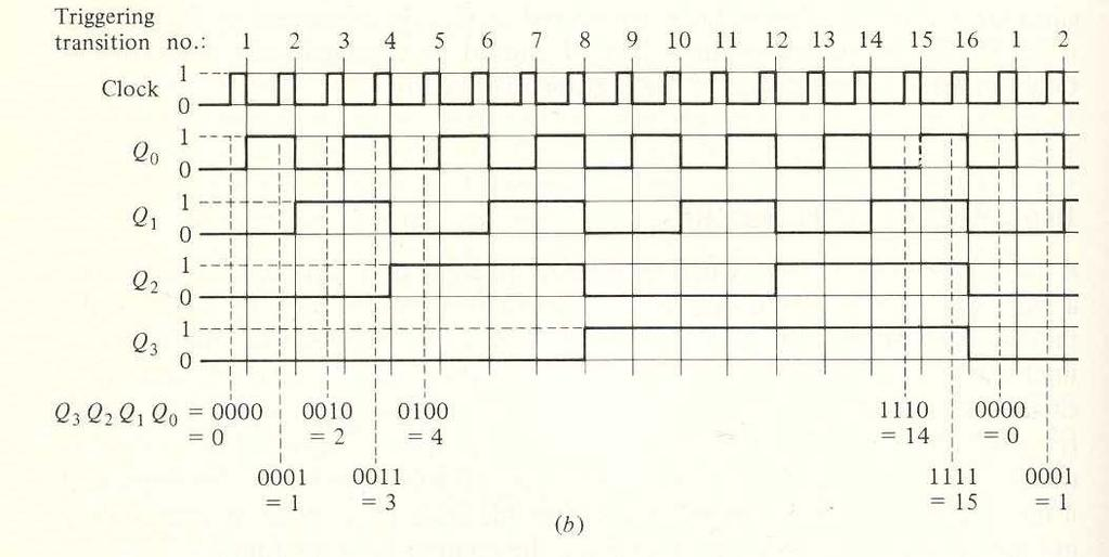 Typical Output for Binary Counter Note how the Q outputs