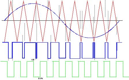 PWM: Pulse Width Modulation Signal is