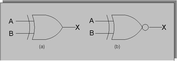 Logic Gate Example: XOR Input Input Output A B X 0 0 0 0 1 1 1 0 1 1 1 0 Question: What common