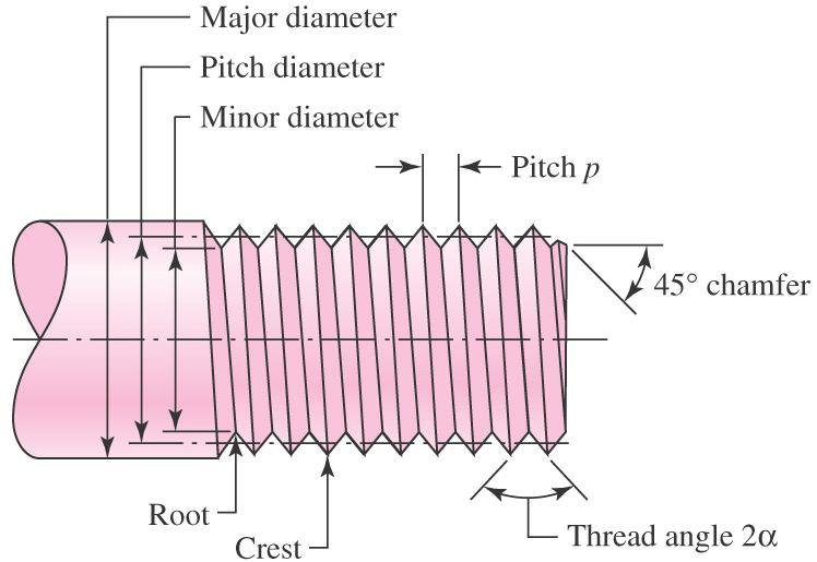Reciprocal of threads per inch Major diameter largest diameter of thread Minor diameter smallest