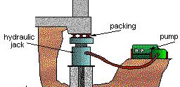 The vibration of the pile excites the soil grains adjacent to the pile making the soil almost free flowing thus significantly reducing friction along the pile shaft.