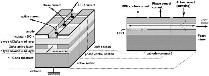 Review: Other applications of Bragg grating Also with integrated Bragg grating (BG) BUT different from DFB: DBR is used as a narrow band mirror Similar with DFB about fabrication sensitive: