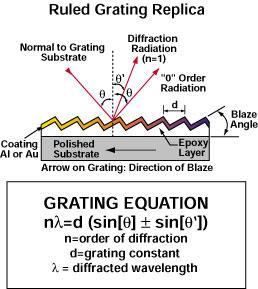 Diffraction grating equation d sin sin ml (note: