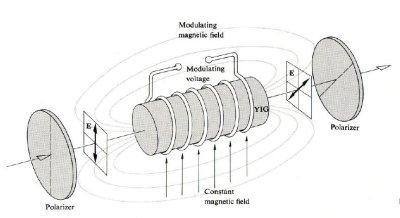 is rotated when it is applied by a magnetic