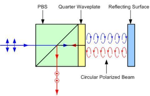 Other optical isolator design This design is strongly polarization-dependent: